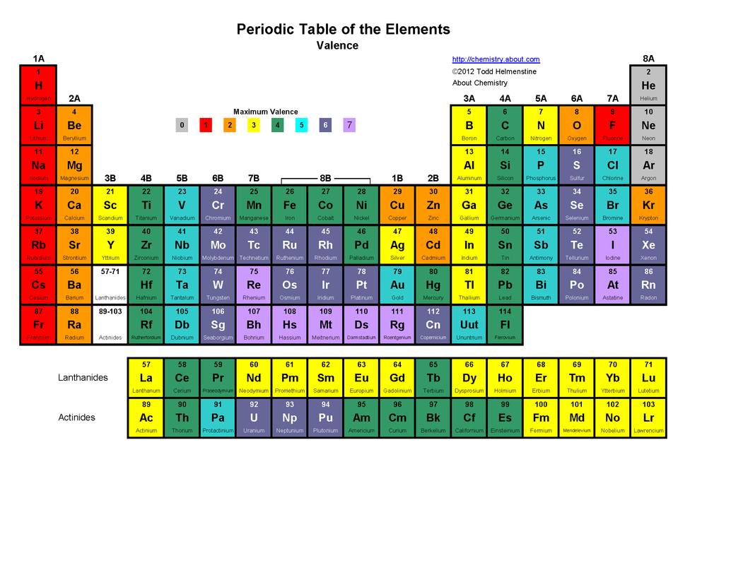 Periodic table notes sachin 39 s isn for Table with charges
